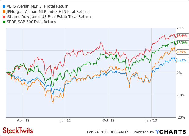 AMLP Total Return Price Chart