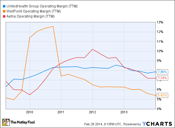 UNH Operating Margin (TTM) Chart