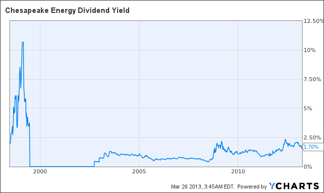 CHK Dividend Yield Chart
