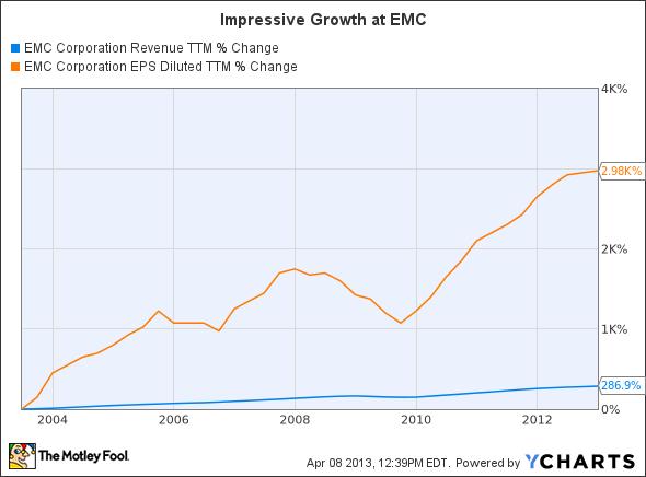 EMC Revenue TTM Chart