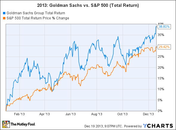 GS Total Return Price Chart