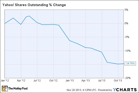 YHOO Shares Outstanding Chart