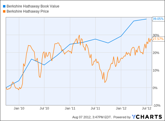 BRK.B Book Value Chart