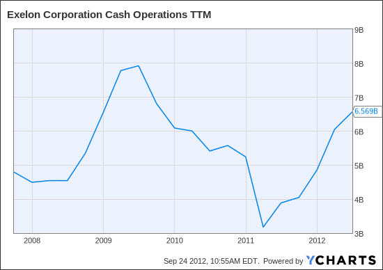 EXC Cash Operations TTM Chart