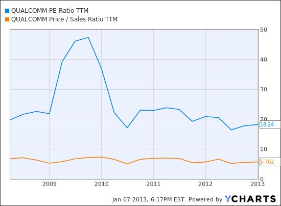 QCOM PE Ratio TTM Chart