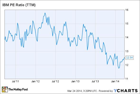 IBM PE Ratio (TTM) Chart