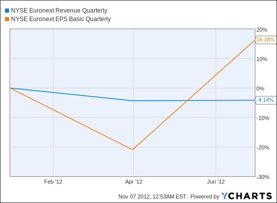 NYX Revenue Quarterly Chart