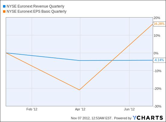 NYX Revenue Quarterly Chart