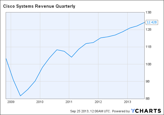 CSCO Revenue Quarterly Chart