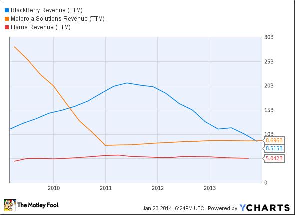 BBRY Revenue (TTM) Chart