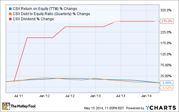 CSX Return on Equity (TTM) Chart