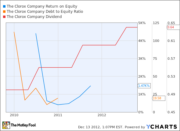 CLX Return on Equity Chart