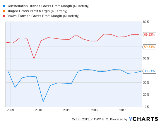 STZ Gross Profit Margin (Quarterly) Chart