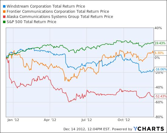 WIN Total Return Price Chart