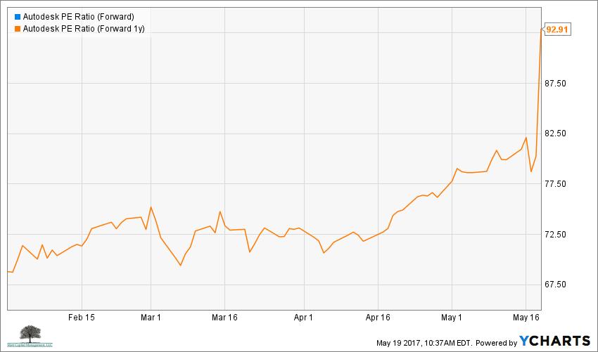 ADSK PE Ratio (Forward) Chart