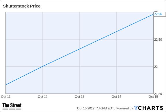 SSTK Chart