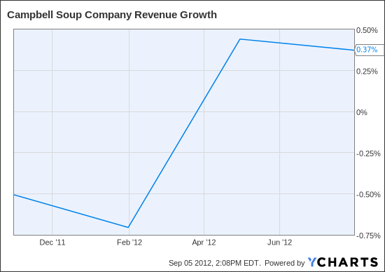 CPB Revenue Growth Chart