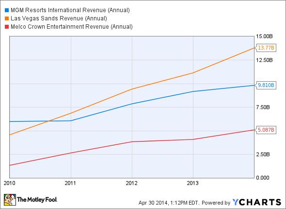 MGM Revenue (Annual) Chart