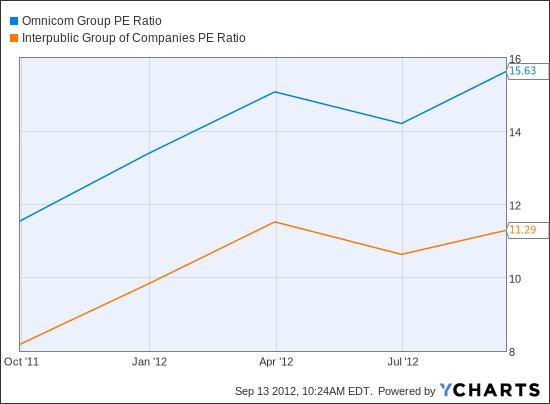 OMC PE Ratio Chart