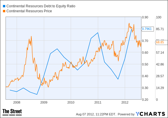 CLR Debt to Equity Ratio Chart