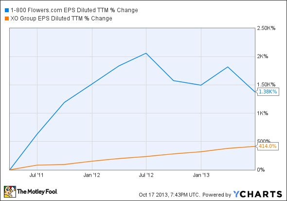 FLWS EPS Diluted TTM Chart