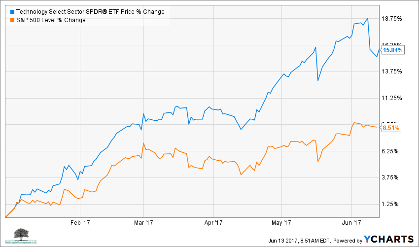 S&P 500 Year to date performance vs. the Technology SPDR ETF XLK