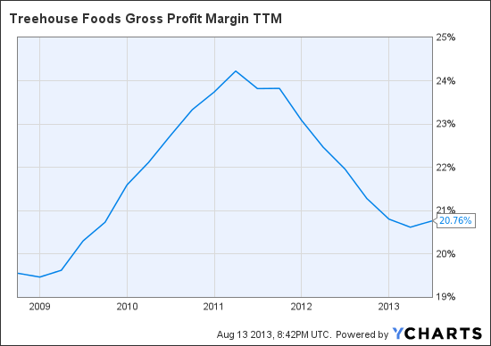 THS Gross Profit Margin TTM Chart