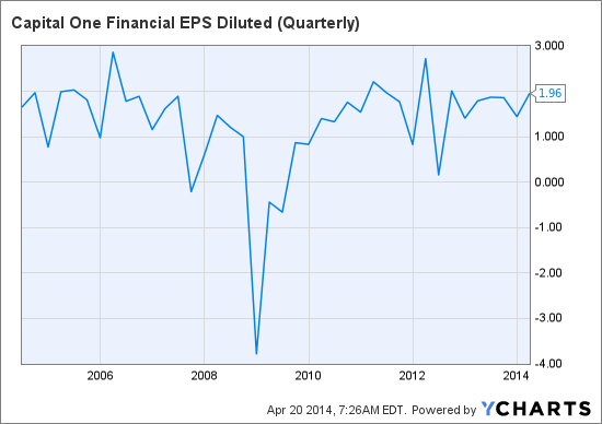 COF EPS Diluted (Quarterly) Chart