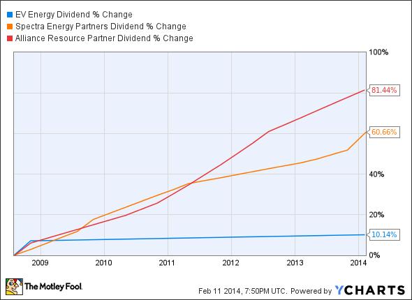 EVEP Dividend Chart