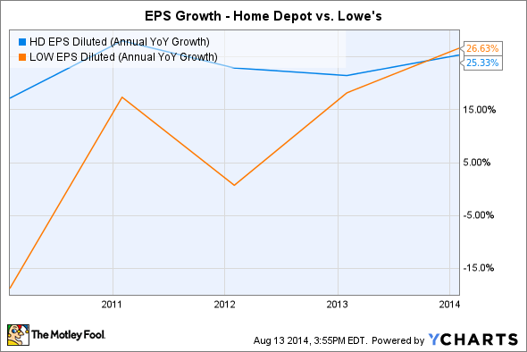 HD EPS Diluted (Annual YoY Growth) Chart