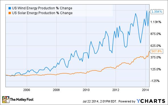 US Wind Energy Production Chart