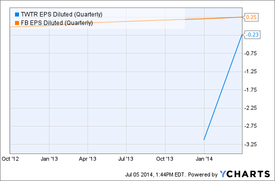 TWTR EPS Diluted (Quarterly) Chart