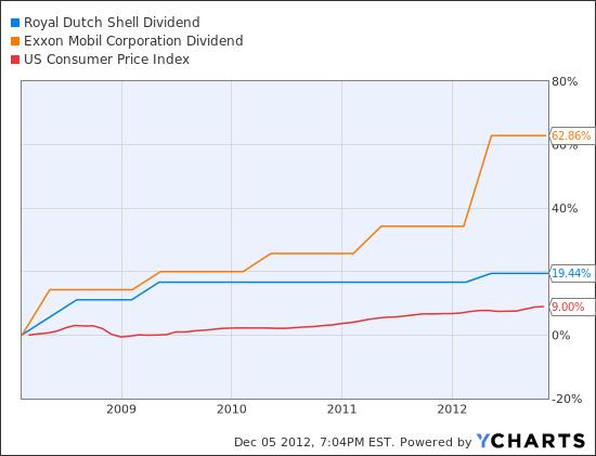 RDS.B Dividend Chart