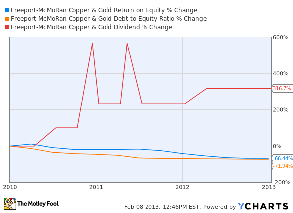 FCX Return on Equity Chart