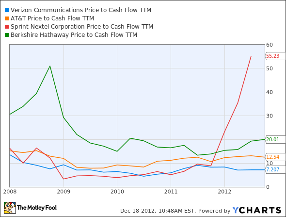 VZ Price to Cash Flow TTM Chart
