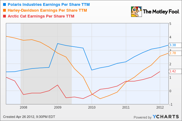 PII Earnings Per Share TTM Chart