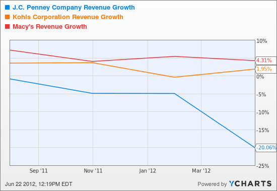 JCP Revenue Growth Chart