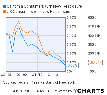 California Consumers With New Foreclosure Chart