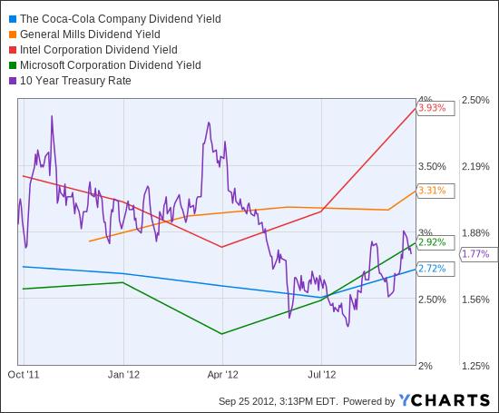 KO Dividend Yield Chart