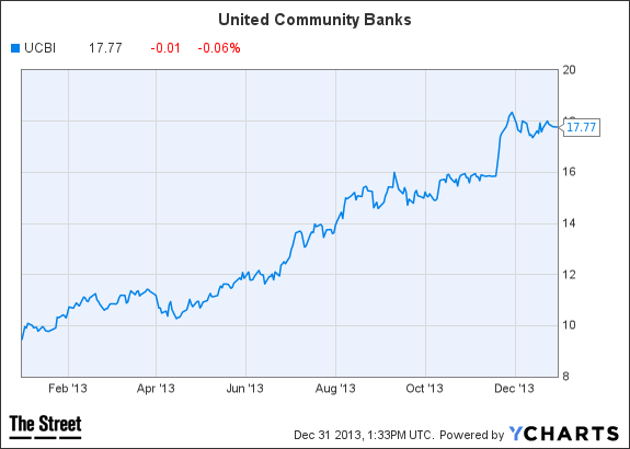 UCBI Chart