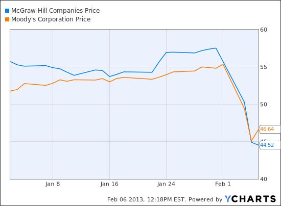 MHP Chart