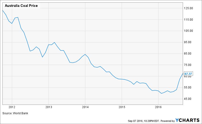 Australia Coal Price Chart
