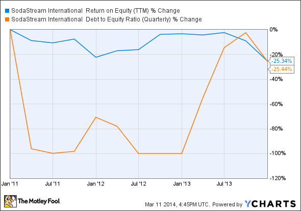 SODA Return on Equity (TTM) Chart