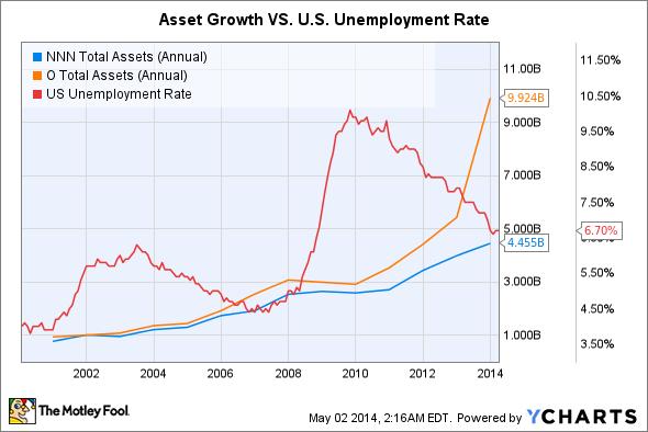 NNN Total Assets (Annual) Chart