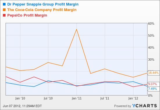 DPS Profit Margin Chart