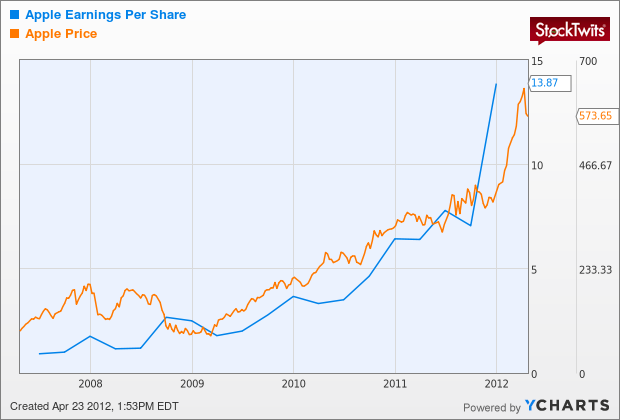 AAPL Earnings Per Share Chart