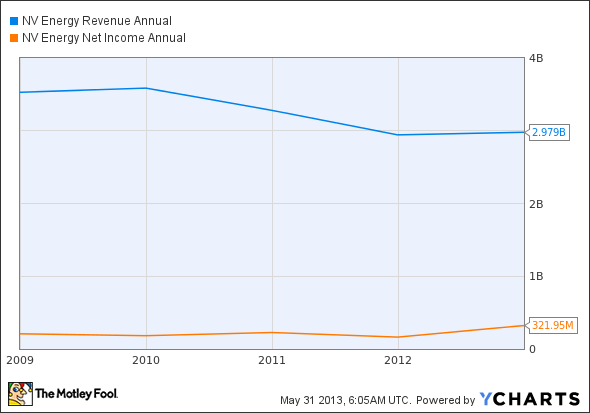 NVE Revenue Annual Chart