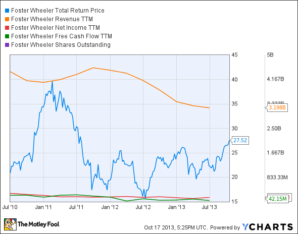 FWLT Total Return Price Chart