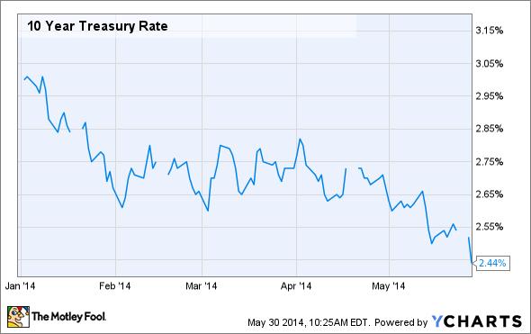 Low Interest Mortgage Rate | backspin-golf.combackspin ...