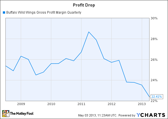 BWLD Gross Profit Margin Quarterly Chart